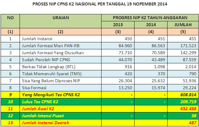 Penetapan NIP CPNS Honorer K2