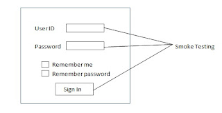 build verification test