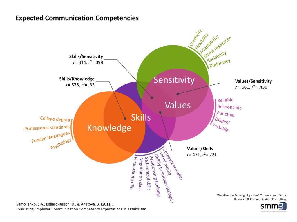 communication competencies Defining competence we have already defined communication, and you probably know that to be competent at something means you know what you're doingwhen we combine these terms, we get the following definition: communication competence refers to the knowledge of effective and appropriate communication patterns and the.