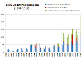 2011 was a record-breaking year for disasters—are you prepared? – 1/30/12