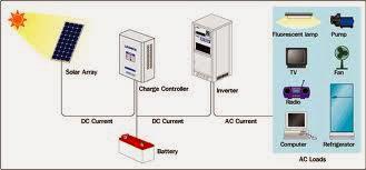 offgrid solar power system