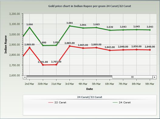 Gold Rate in Chennai Per Gram - March 2014 Chart