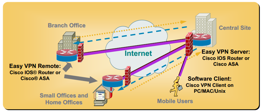 Ethernet virtual private network