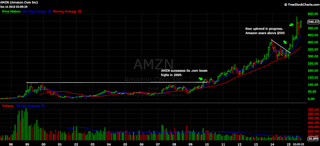 AMZN Amazon stock price chart
