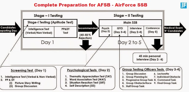 Complete Preparation for AFSB - Air Force SSB