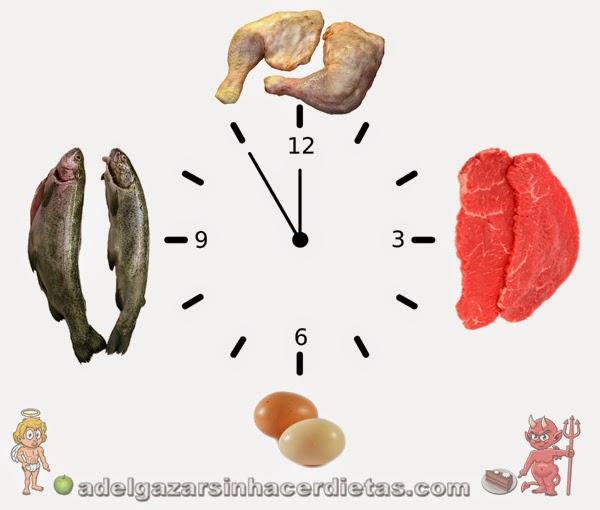 Cómo distribuir las proteínas a lo largo del día