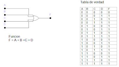 Tecnicas digitales ejn 5 para las compuertas and nand for Puerta xor tabla de verdad