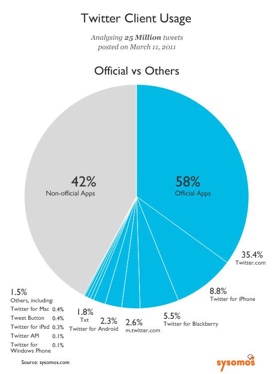 График в процентах
