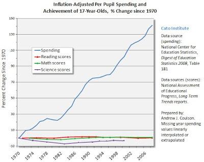 Spending Skyrockets