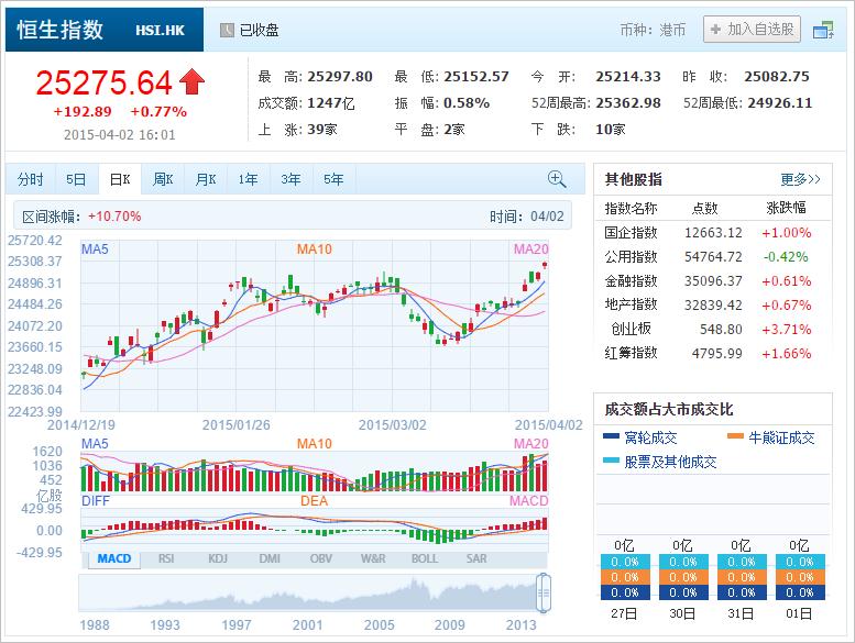 中国株コバンザメ投資 香港ハンセン指数20150402