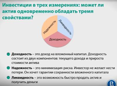 Инвестиции в трех измерениях