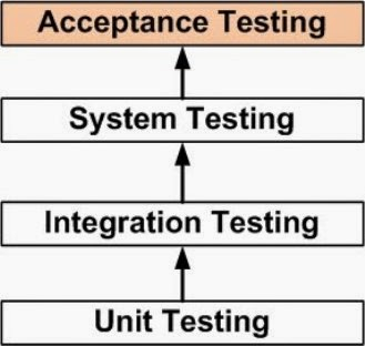 Software Testing Ensures the Computer software Meets the Requirement of The Client