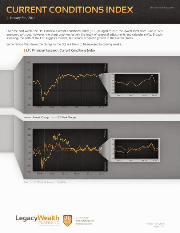 LPL Financial Research - Current Conditions Index - January 8, 2014
