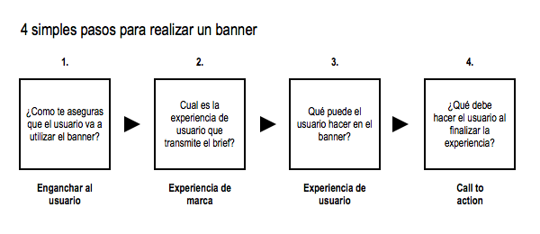 4 simples pasos para realizar un banner