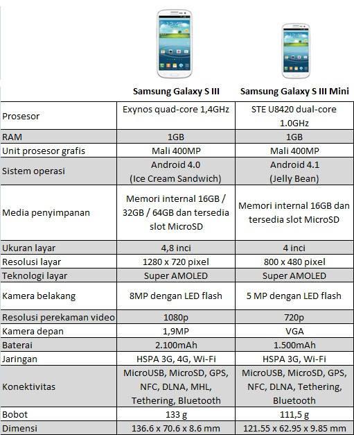 ... tablel perbandignan samsung galaxy s III vs Samsung galaxy s III Mini