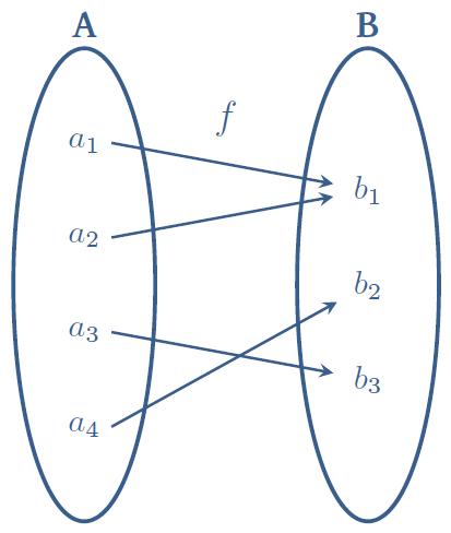 Menulis dengan latex tikz diagram panah salah satu cara untuk menyatakan relasi antara dua himpunan adalah dengan menggunakan diagram panah dalam hal ini saya gunakan paket tikz untuk ccuart Images