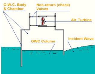 kolom air bergerak kesana kemari owc kolom air yang bergerak