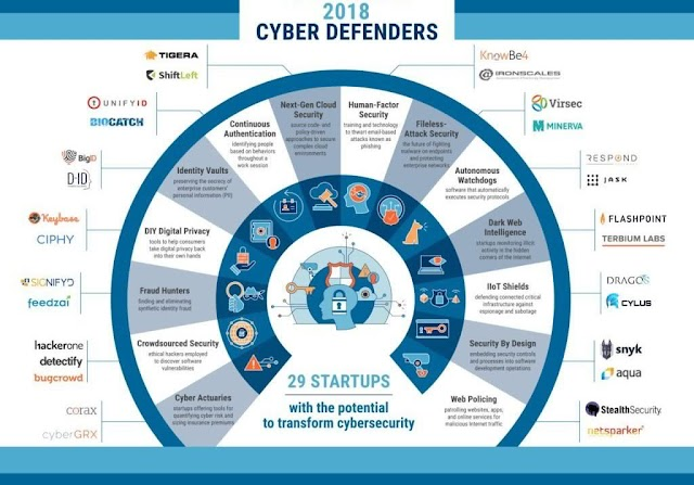 29 startups with the potential to transform #cybersecurity