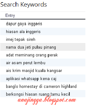 search keywords blog