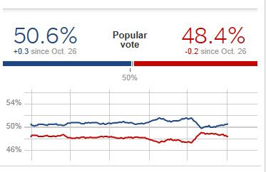 nbc newswall street journal polls close 48 obama 47 romney