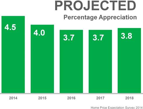 Projection Percentage Appreciation