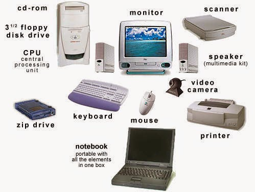 Life is a journey: Types of Hardware & Software Computer Hardware Devices List