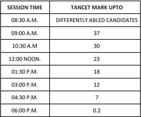 COUNSELLING SCHEDULE FOR MBA(PART TIME) & MBA(HOSPITALITY & TOURISM)