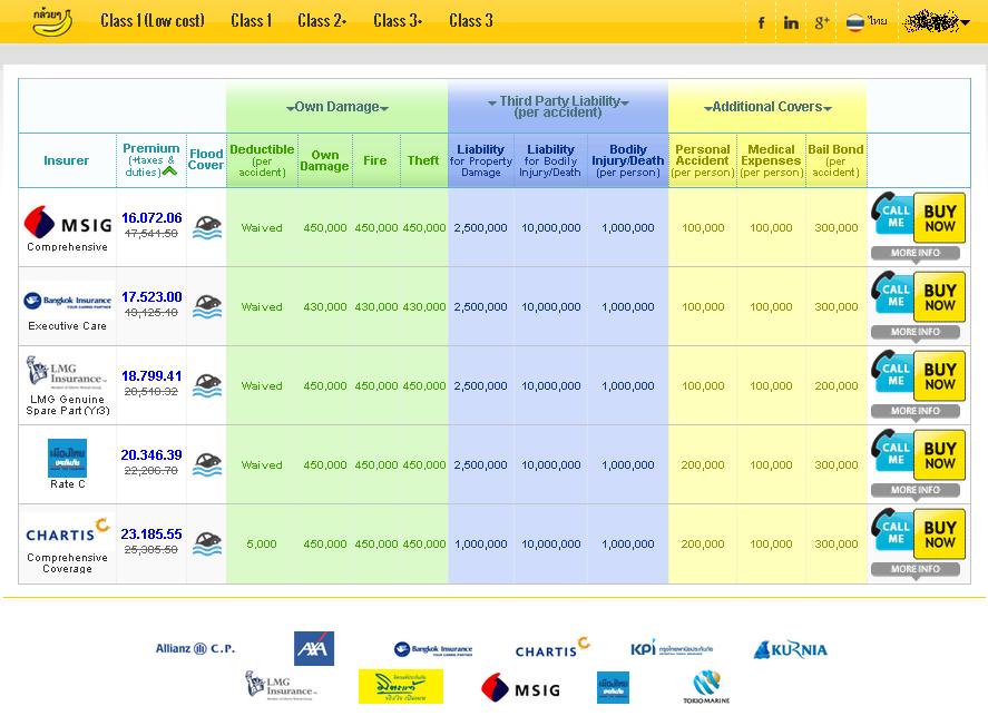 Thai Car Insurance Companies