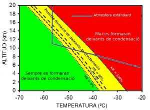 Els deixants de condensació