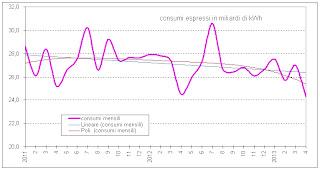 terna2013aprile 3 Consumi di energia elettrica in Italia:  1,8% ad aprile