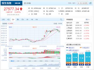 中国株コバンザメ投資 香港ハンセン指数20150508