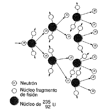 Fision nuclear 3