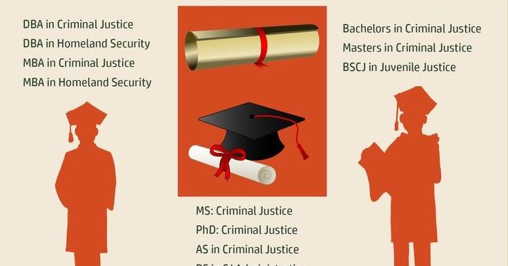 Criminal Justice Degrees