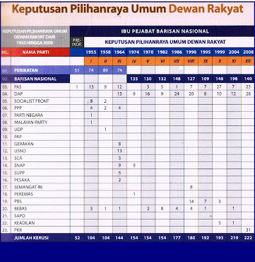 KEPUTUSAN PILIHANRAYA UMUM DI MALAYSIA