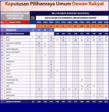 KEPUTUSAN PILIHANRAYA UMUM DI MALAYSIA
