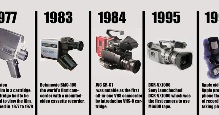 a study of the evolution of the digital camera 35 years of the digital camera we explore the highlights of digital camera history, going all the way back to 1975 and covering many major firsts.