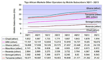 African Markets where Tigo is active showing subscribers  for other operators 3Q 2011 - 2Q 2013