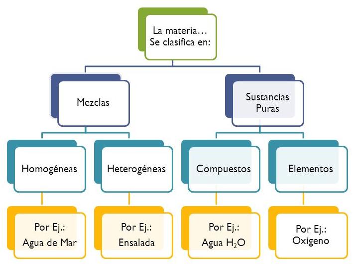 Quimica nivelacin s1n la materia clasificacin propiedades y volumen de un cuerpo es el lugar o espacio que ocupa existen cuerpos de muy diversos tamaos para expresar el volumen de un cuerpo se utiliza el metro urtaz Image collections