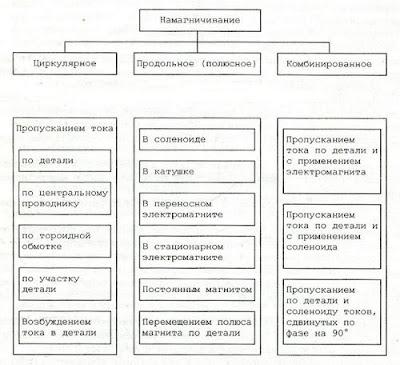 Виды, способы и схемы намагничивания объектов контроля
