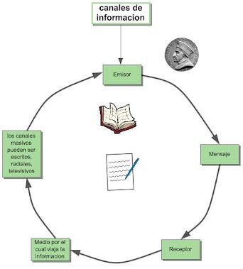 Canales de informacion