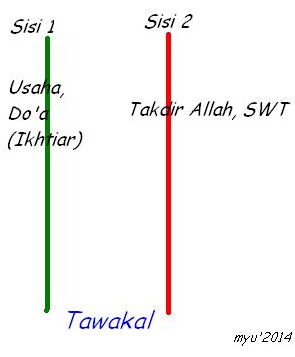 Usaha, Do'a, Ikhtiar, Takdir