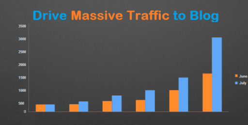 8 Definite Ways to Drive Massive Traffic to Your Blog