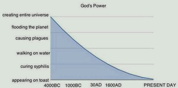 Funny God's Waning Power Graph - creating entire universe, flooding the planet, ..., appearing on toast