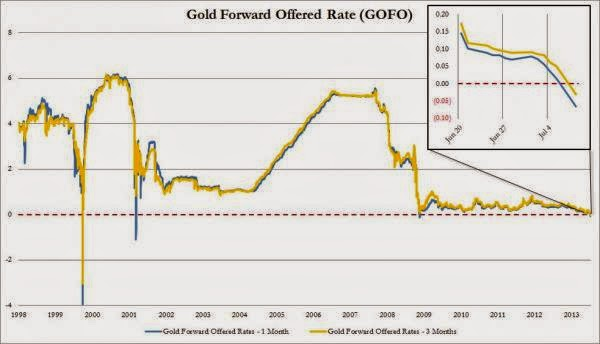 Physical Gold Shortage Worst In Over A Decade: GOFO Most Negative Since 2001