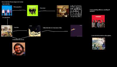 Flowchart: Weezer