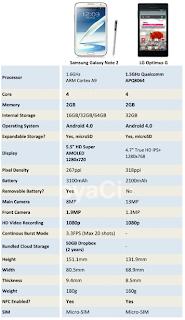 سامسونج جالكسي نوت 2 وال جي أوبتمس جي Samsung Galaxy Note 2VS LG Optimus G