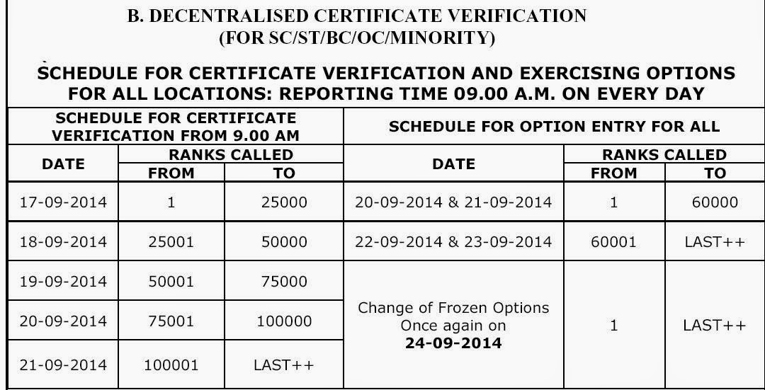 Icet 2014 counseling fdates or certificates verification
