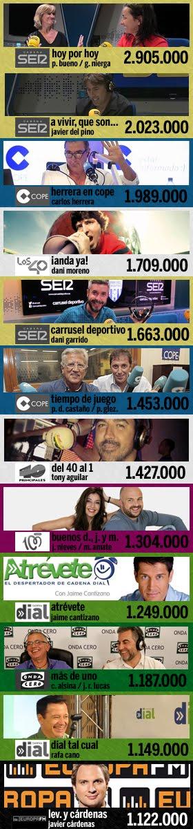 los 12 programas más escuchados en España (3ª ola EGM 2016)