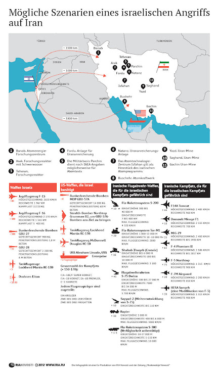 Possible Scenarios of an Israeli Attack on Iran
