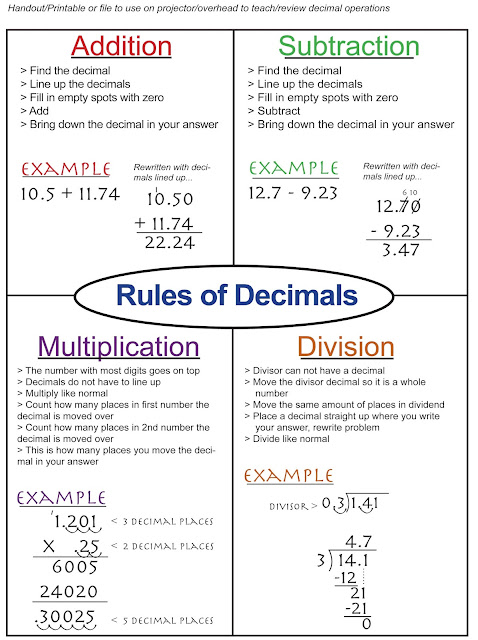 https://www.teacherspayteachers.com/Product/Rules-of-Decimals-Complete-Lesson-Freebie-1940089